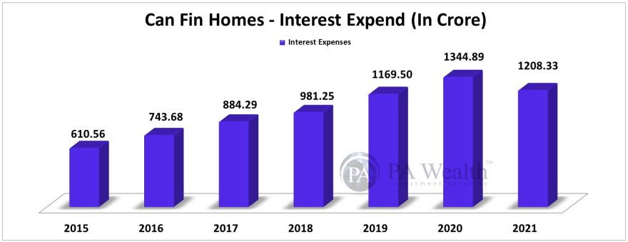 Can Fin Homes Stock Research with the details of Year-on-Year Interest Expend.