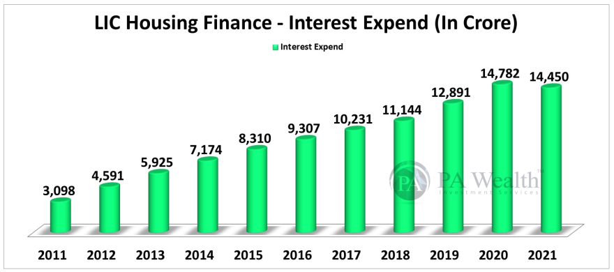 LIC Housing Finance Stock Research with all details of Year-on-Year Interest Expend.