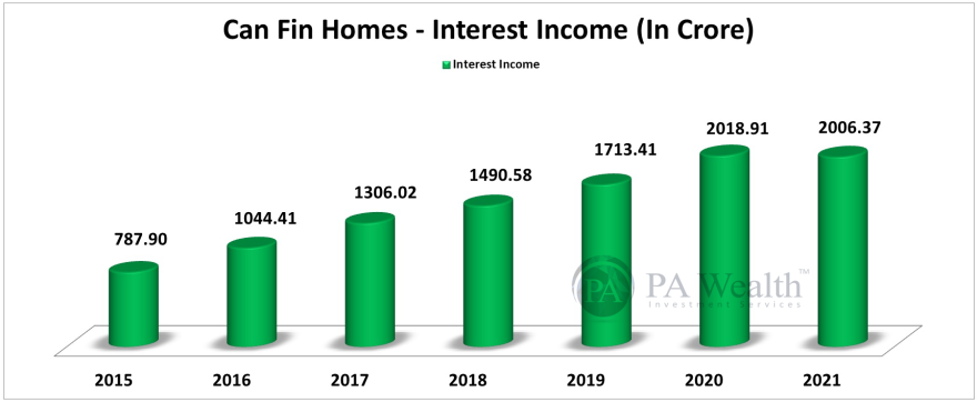 Can Fin Homes Stock Research with the details of Year-on-Year Interest Income.