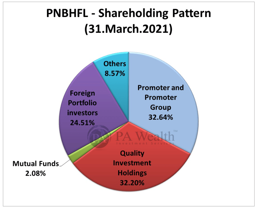 PNB Housing Finance stock research with detail of shareholding pattern