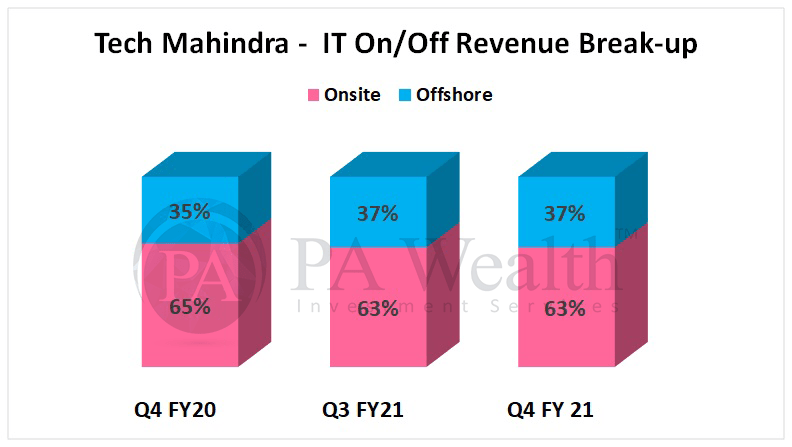 Tech mahindra detailed research with onsite offshore mix