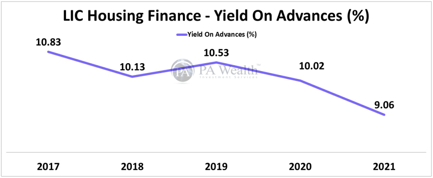 LIC Housing Finance Stock Research with all details of Year-on-Year Yield On Advances (%).