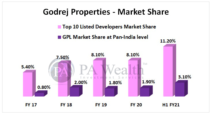 Godrej properties stock research with details of its increasing market share pan India