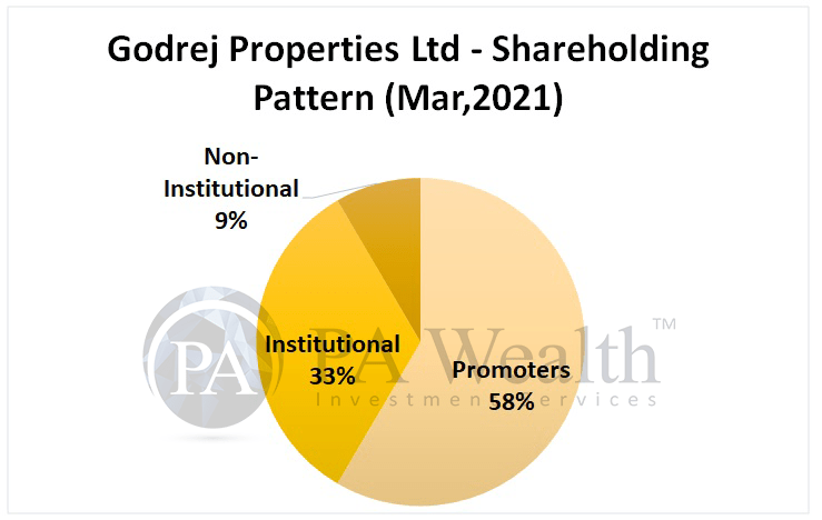 Godrej properties stock research with details of shareholding pattern