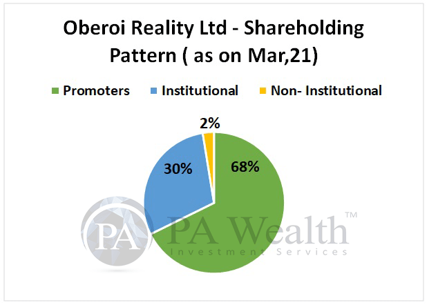 Oberoi Realty shareholding pattern