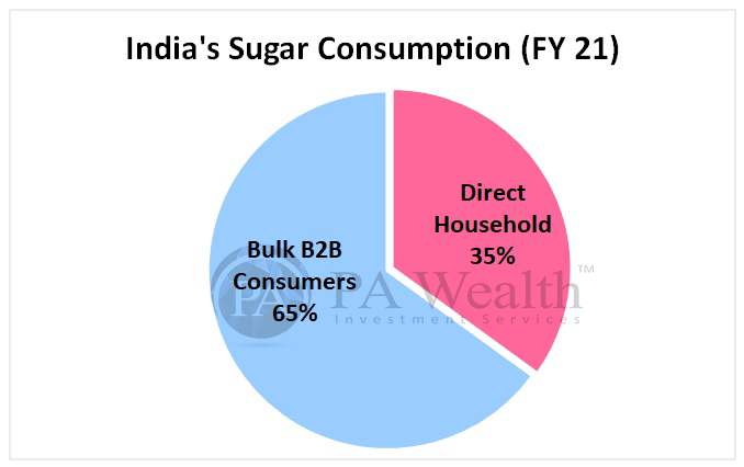 Balrampur chini Mills - Stock Research with Indian Sugar Consumption
