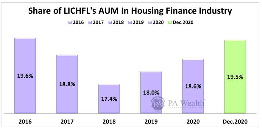 LICHFL Stock Research with details of its Market Share in Housing Finance Industry.
