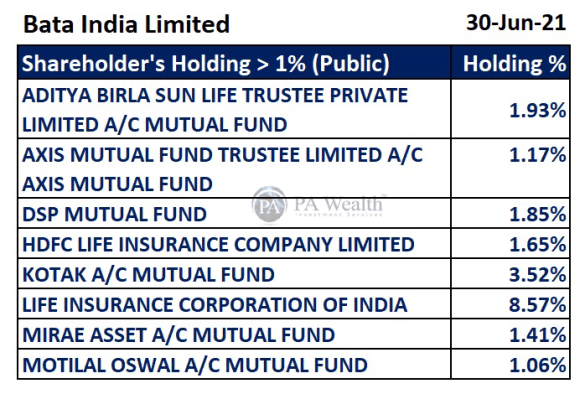 Bata India Stock Research with the details of  Public major Shareholding.