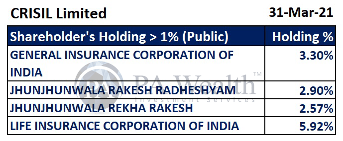 Crisil stock research with details of shareholding pattern