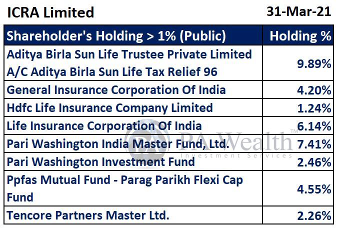ICRA Limited Stock Research with the detail of Major Public Holding.