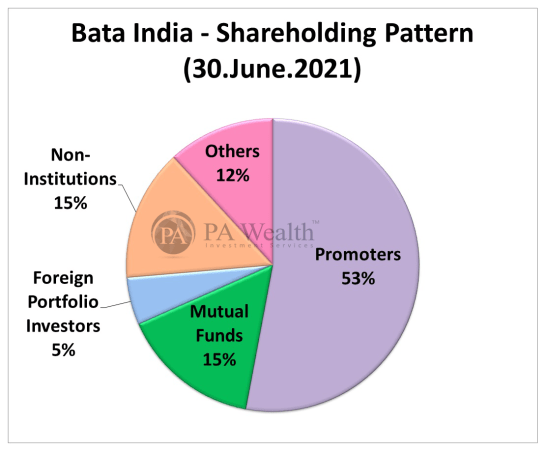 Bata India Stock Research with the details of Shareholding Pattern