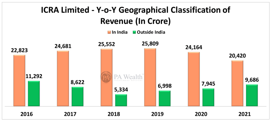 ICRA Limited Stock Research with the detail of Year-on-Year Geographical Classification of Revenue.