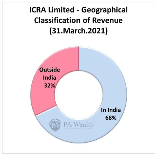 ICRA Limited Stock Research with the detail of Geographical Classification of Revenue.