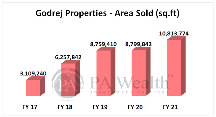 Godrej properties stock research with details of volumes sold each year in last 5 years