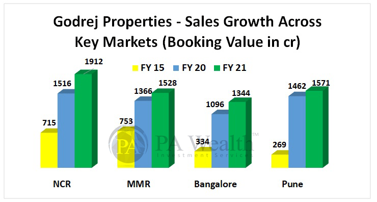 Godrej properties stock research with details of area wise sales growth
