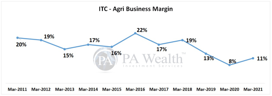 ITC research report with details of Agri Business margin
