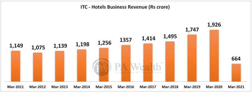 ITC research report with details of Hotel Business Revenue