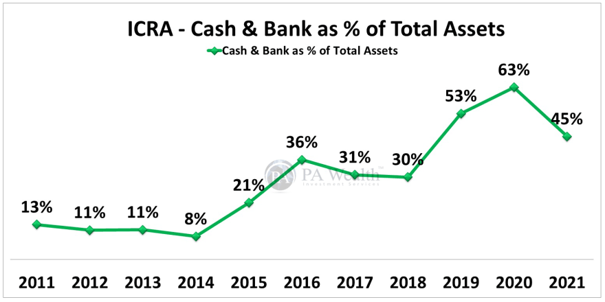 ICRA Limited Stock Research with the detail of Year-on-Year Cash & Bank as % of total assets