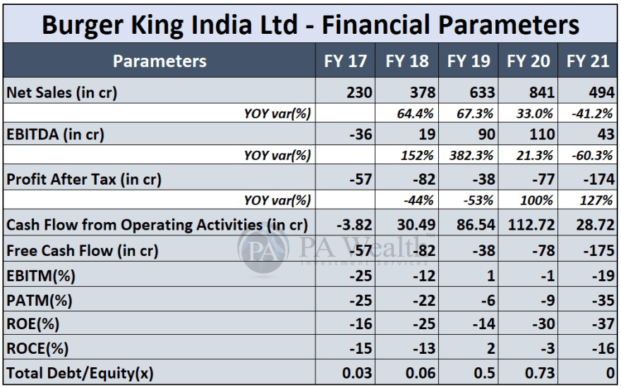 Burger king detailed research with financials