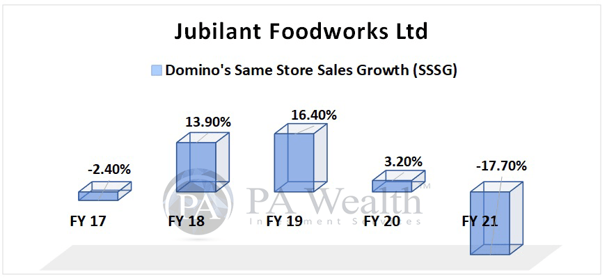 Jubilant Foodworks with Domino's Same store sales growth