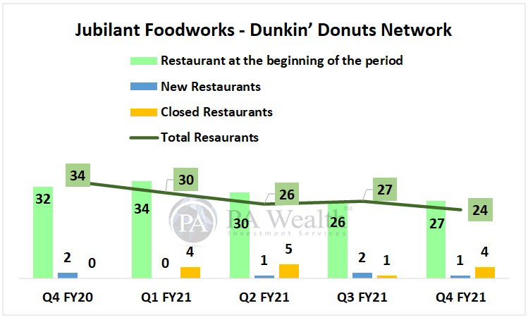 Jubilant Foodworks Detailed research with Dunkin' Donut Network