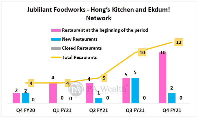 Jubilant Foodworks Detailed research with Hong's Kitchen