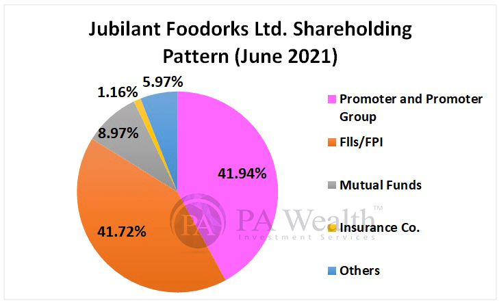Jubilant Shareholding pattern as on june2021