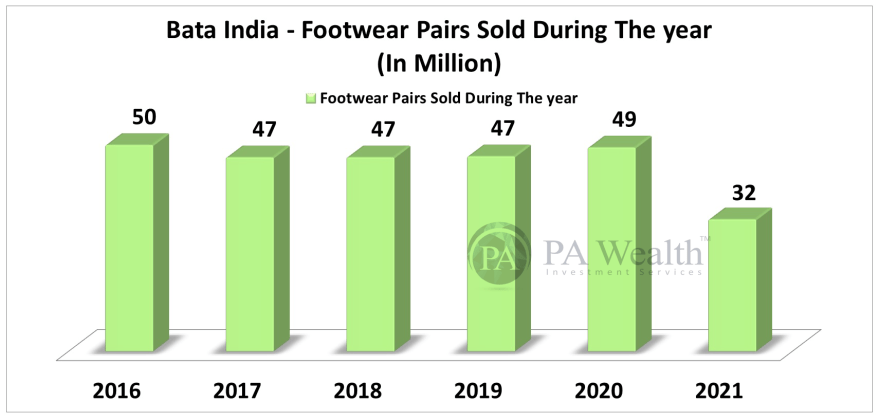 Bata India Stock Research with the details of Y-o-Y Footwear Pairs sold during the year.