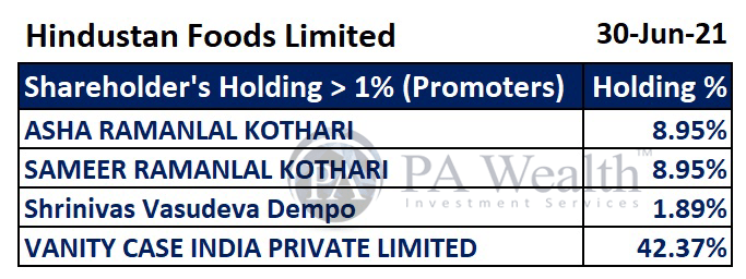 hindustan foods key holding by promoters
