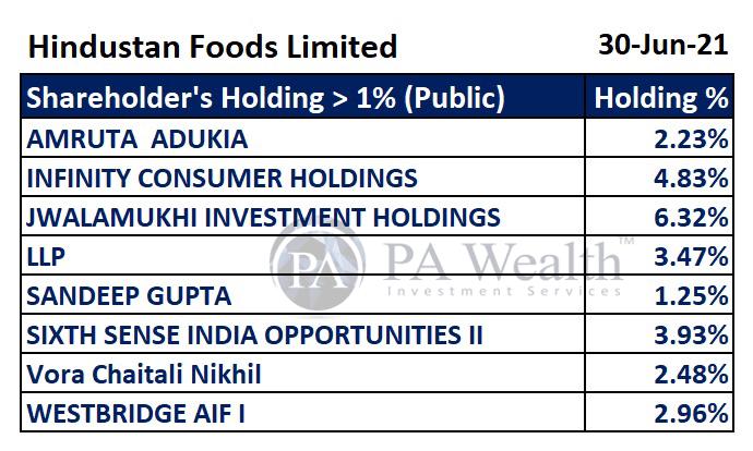 hindustan foods key holding by public