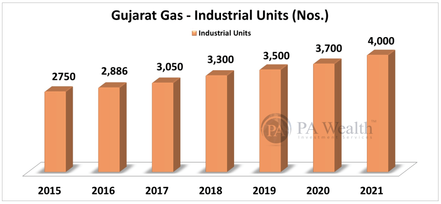 stock research of Gujarat Gas Ltd with detail of year on year growth of Industrial units