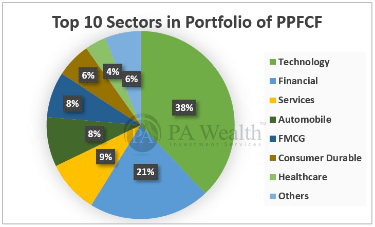 Top 10 sector investments by Parag Parikh Flexi Cap Fund