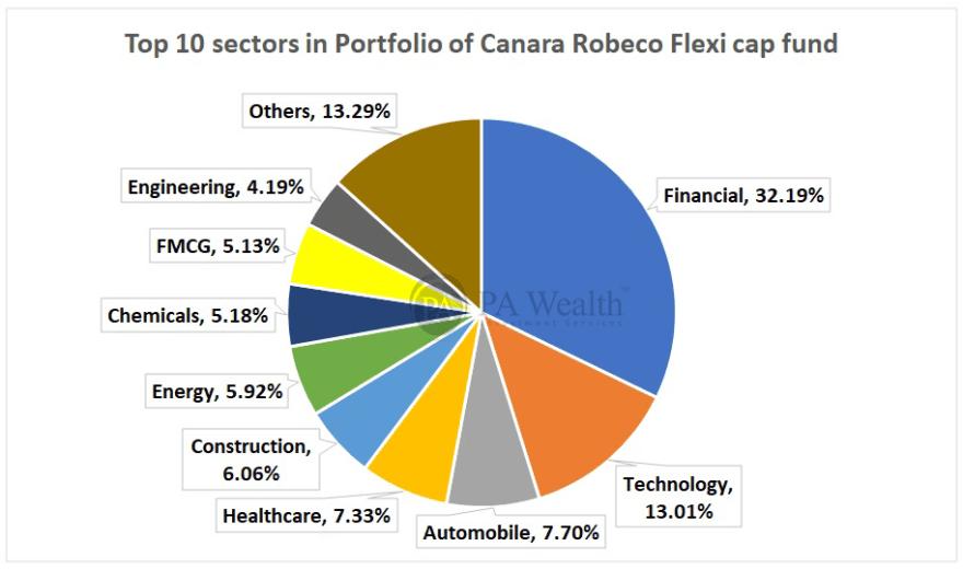 Top 10 sectors of investment of Canara Robeco Flexi Cap Fund