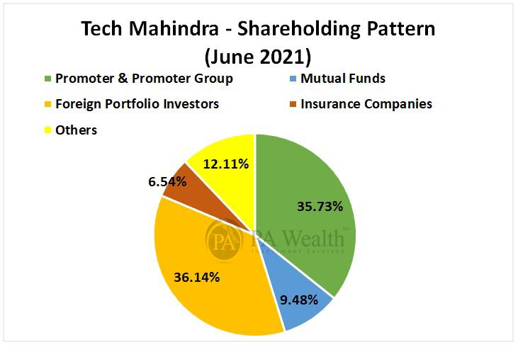 Tech mahindra shareholding pattern for June 2021