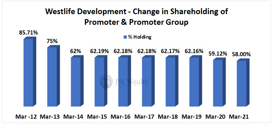 Westlife Development Ltd McDonalds  detailed research with details of change in shareholding pattern