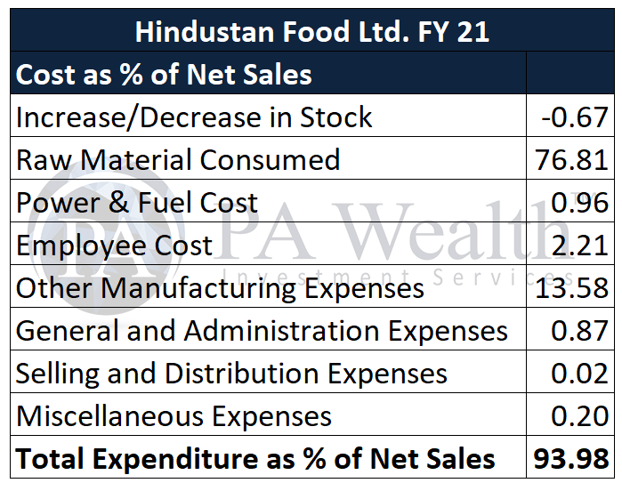 hindustan foods stock research with details of cost as % of net sales