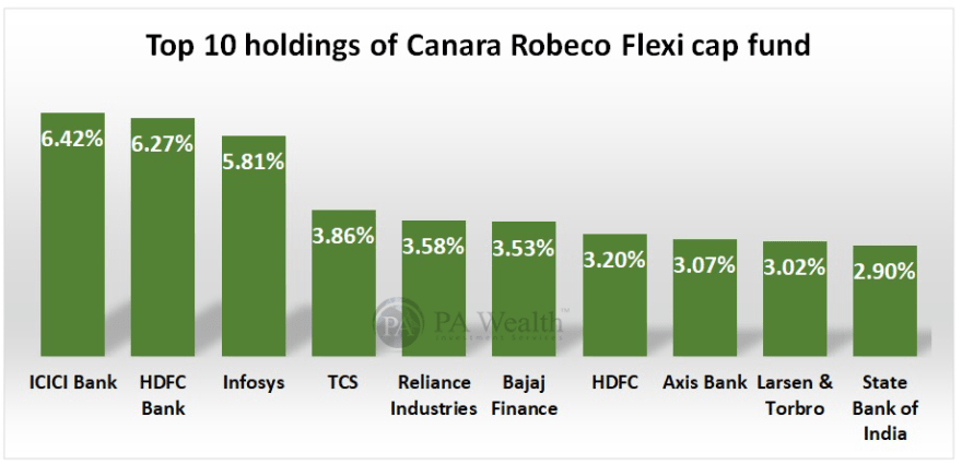 Canara robeco top holdings in which the company has invested