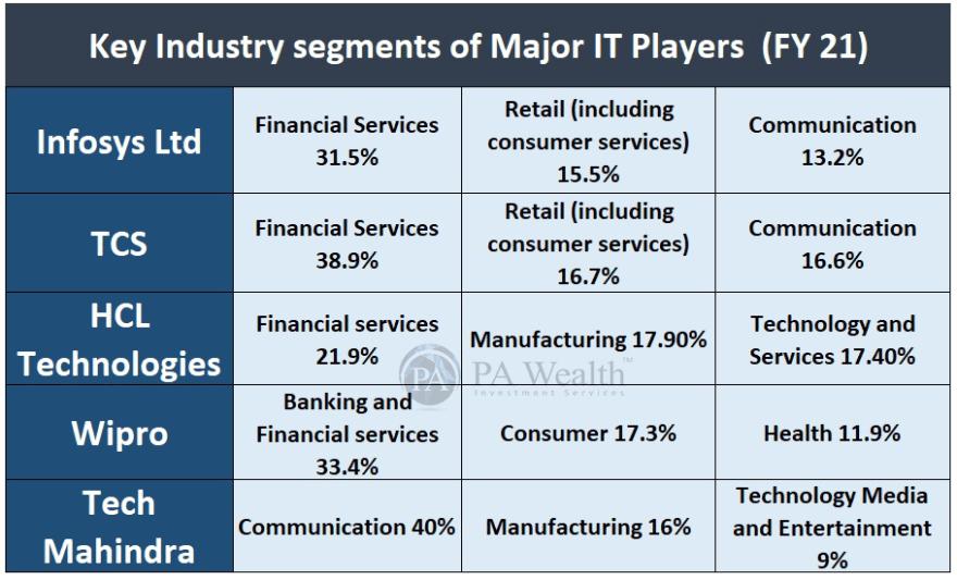 IT players major sectors