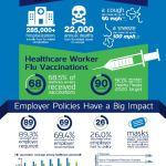 Flu Shot Infographic