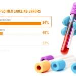 Laboratory Specimen ID Report