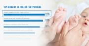 5 Reasons L&D Nurses Prefer Inkless Footprinters