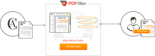 Fig A. Creating a filliable contract form with PDFfiller