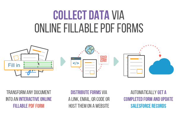 collect customer data into Salesforce