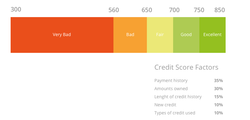 How To Dramatically Increase Your Credit Score In A Few
