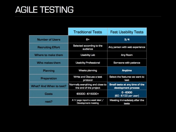 (Almost) free usability testing.014
