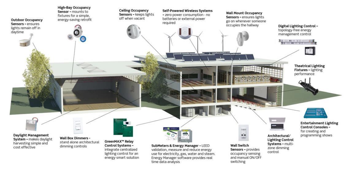Wireless Alarm System Range