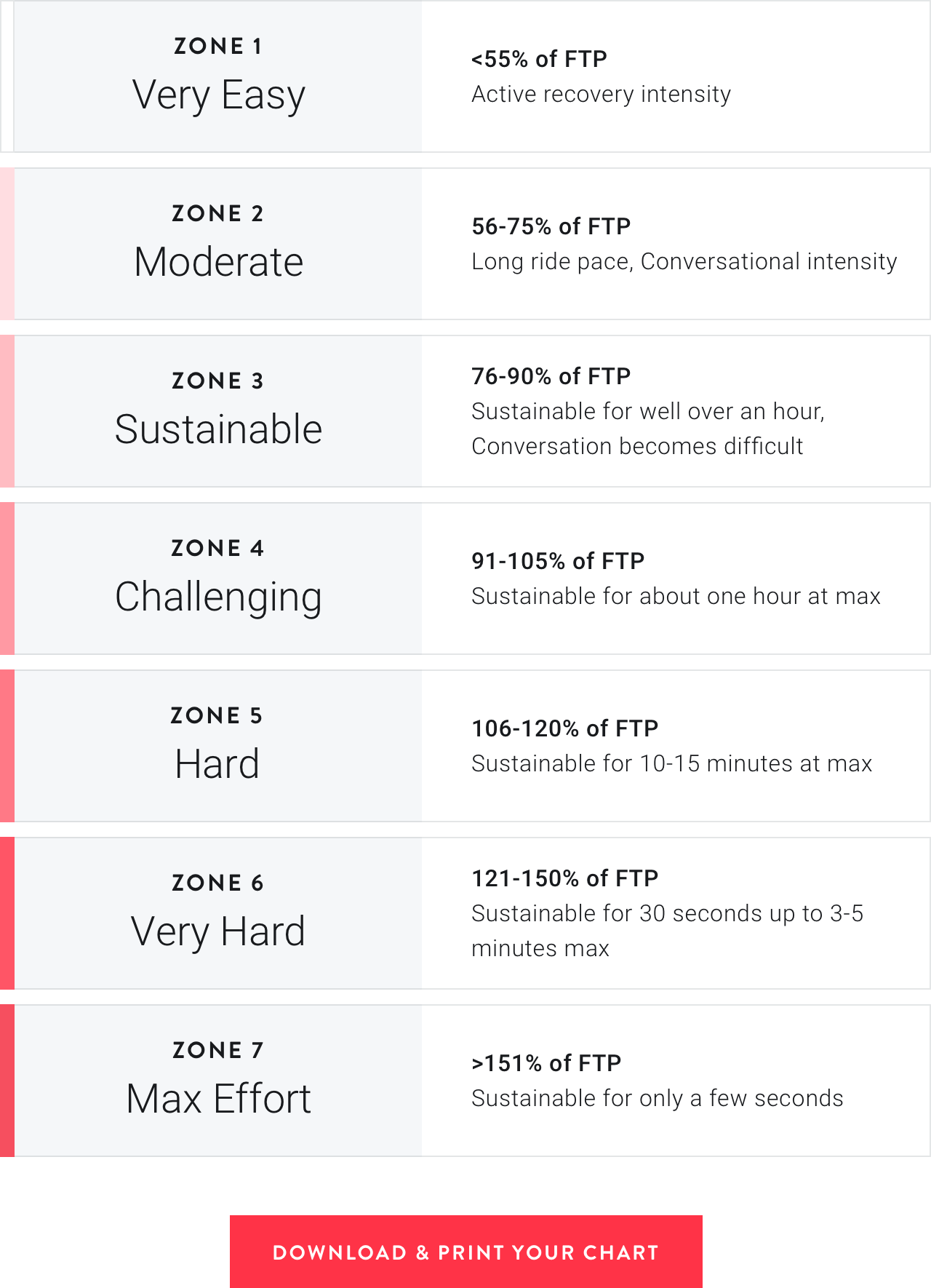 As You Continue Your Power Zone Training, You Will Likely Notice Each  Zone's Output Becoming Easier To Achieve. Feel Free To Re-Take The 20-Min  Ftp Test