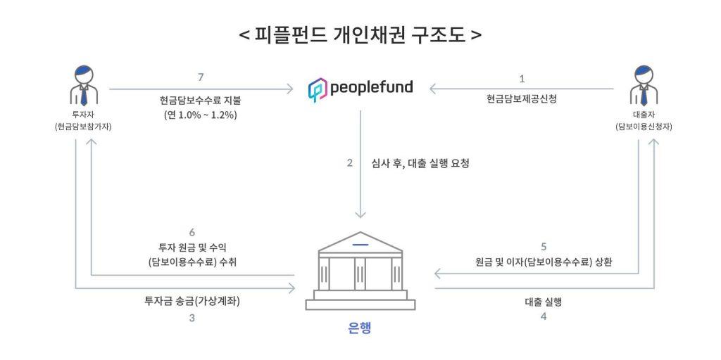 피플펀드 개인채권 구조도