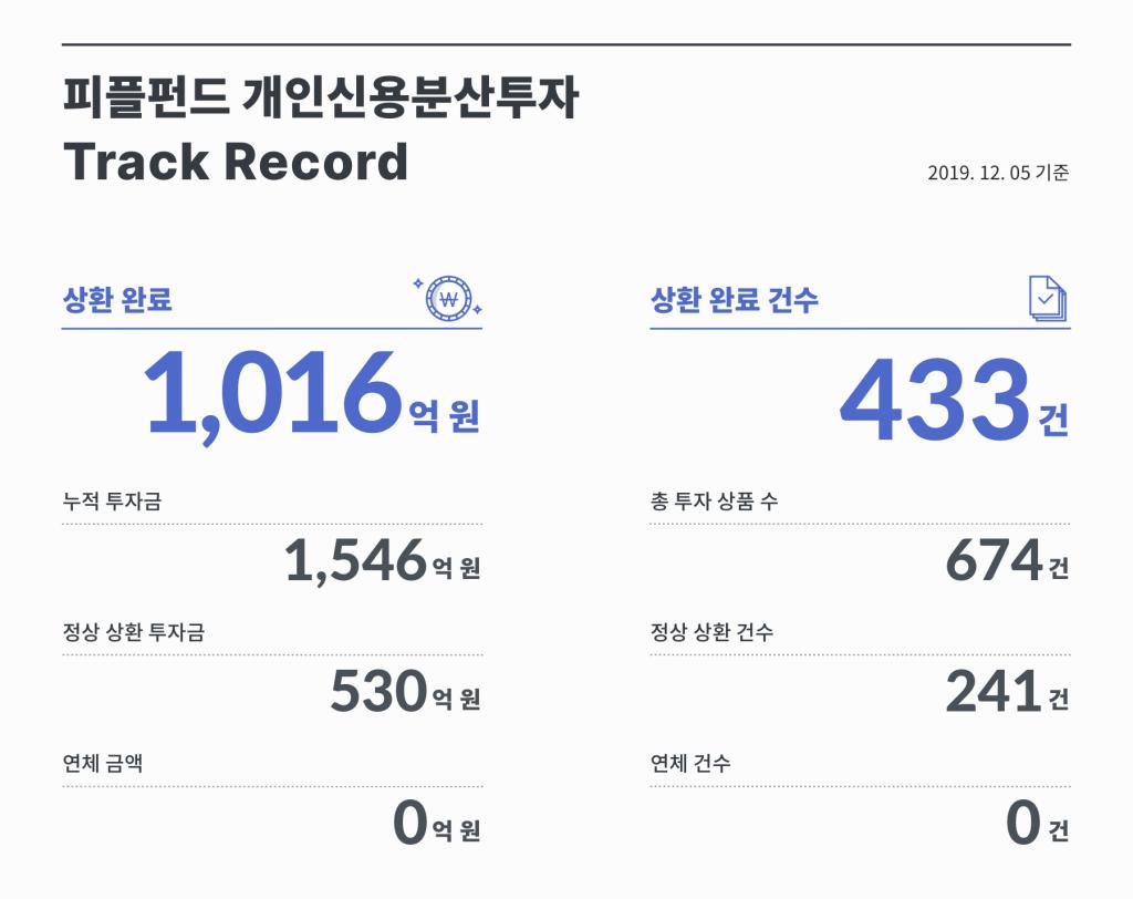 피플펀드 개인신용분산투자 track record