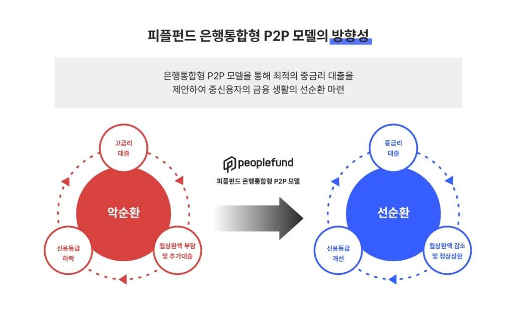 피플펀드 은행통합형 P2P 모델의 방향성